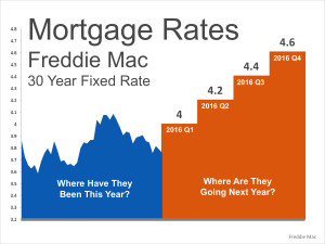 Mortgage Projections Where Are Mortgage Rates Headed? This Winter? Next Year?