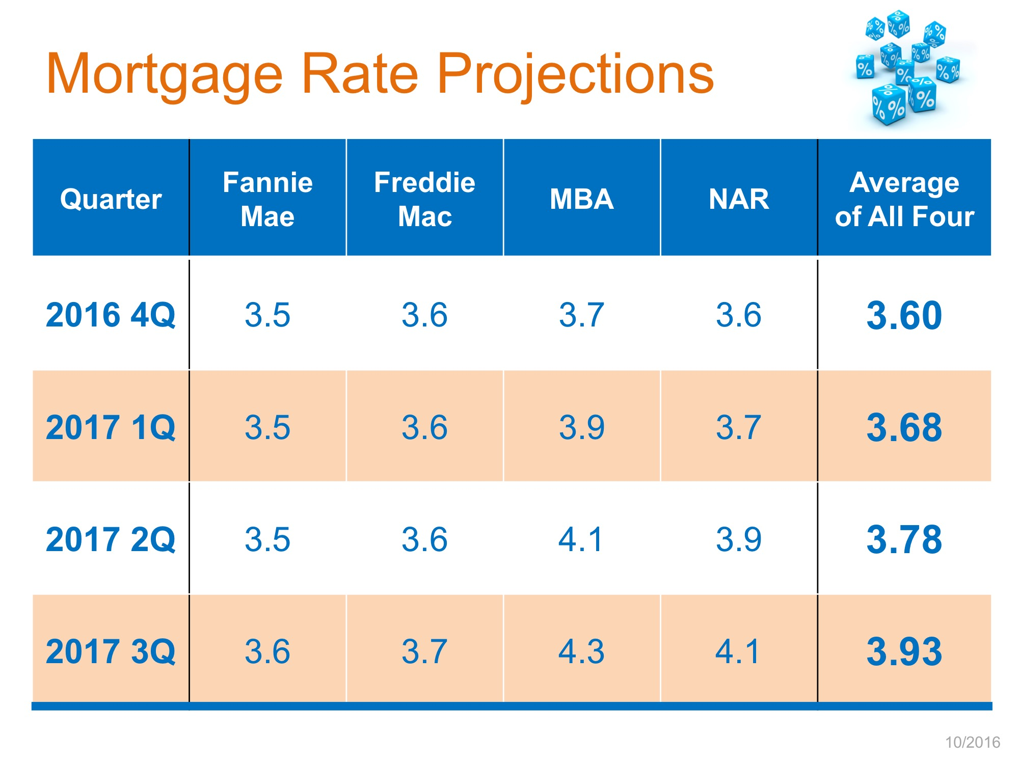 mortgage-rate-projections-stm