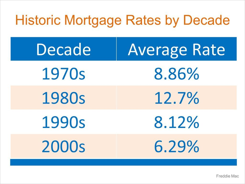 rates-by-decade-stm-1024x768